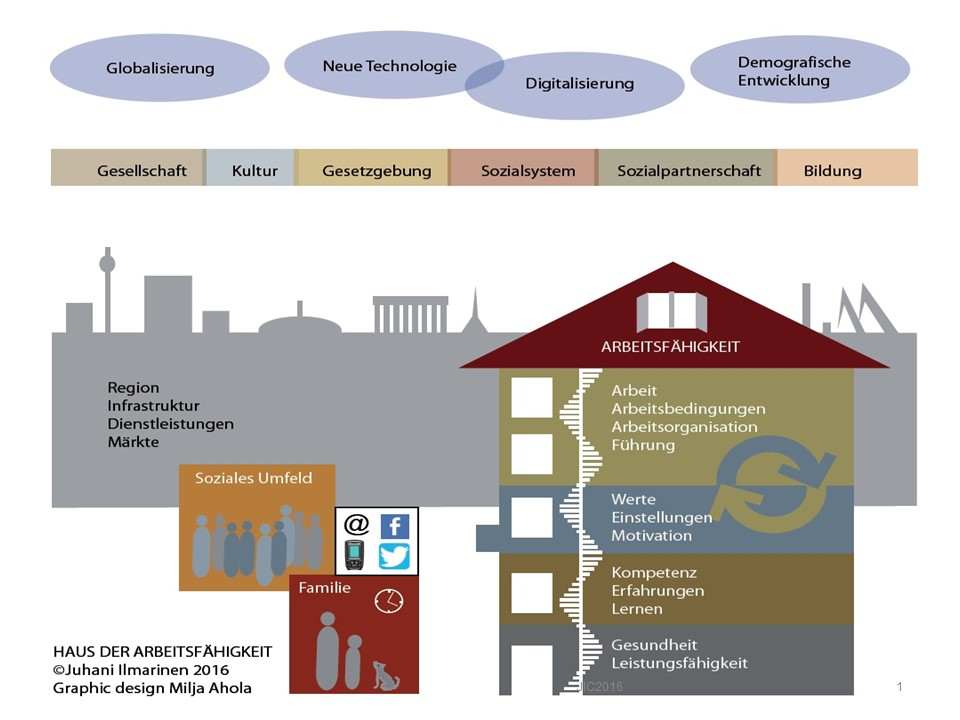Gesundheitscoaching-Haus-der-Arbeitsfähigkeit